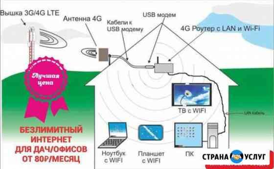 Подключение к безлимитному интернету для дома, дач Магадан