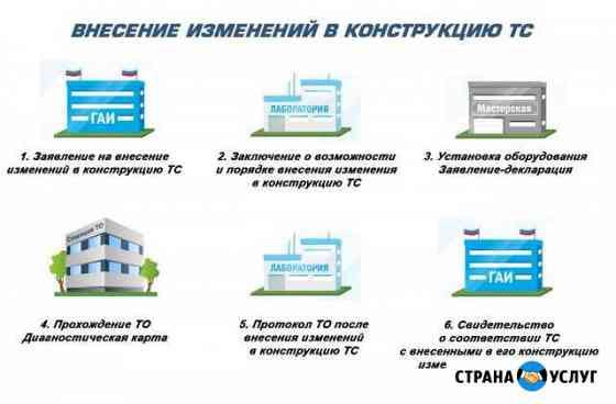 Оформление внесений изменений в конструкцию т/с Армавир