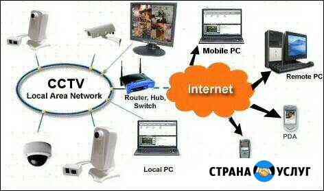 Настройка Видеонаблюдения через Internet Саранск