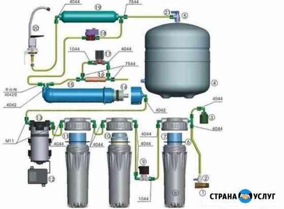 Установка обратного осмоса и фильтров для воды Саранск
