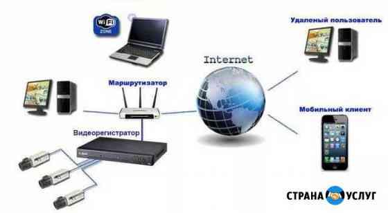 IP Видеонаблюдение монтаж настройка Москва