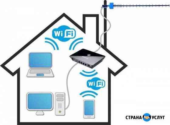Интернет в частный дом Сыктывкар
