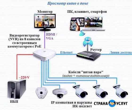 Установка видео наблюдения пожарной сигнализации Ростов-на-Дону