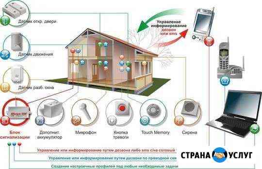 Установка систем GSM сигнализации, видеонаблюдения Краснодар