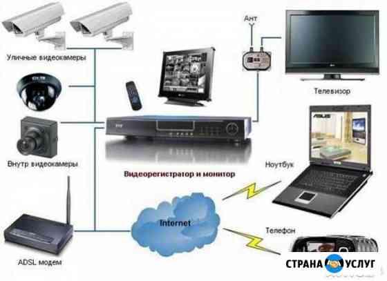 Установка видеонаблюдения, дачи дома гаражи офисы Санкт-Петербург