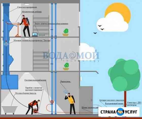 Очистка промывка и дезинфекция мусоропроводов Кострома