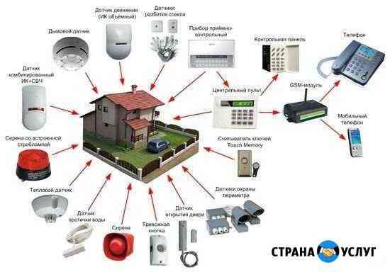 Монтаж охранно пожарной сигнализации видеонаблюден Краснодар