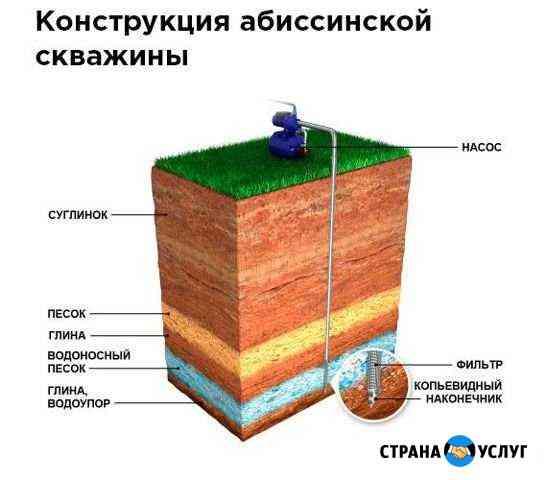 Абиссинский колодец, абиссинская скважина Омск