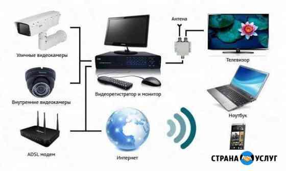 Установка обслуживание систем видеонаблюдения Кострома