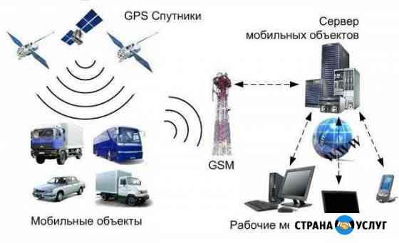 GPS/Глонас мониторинг транспорта Бузулук