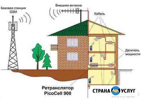 Усиление сотовой связи. Усиление GSM сигнала Омск