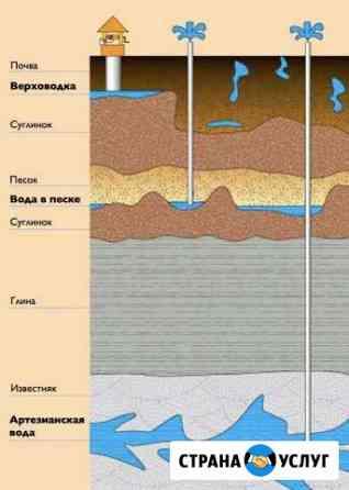 Бурение скважин на воду Ставрополь