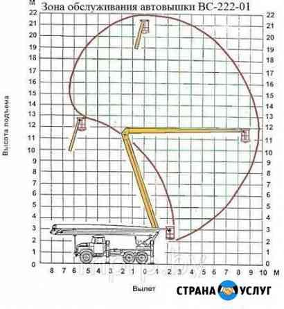Автовышка 22 метра Новодвинск
