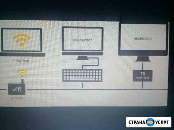 Подключение интернета и кабельного тв любого прова Иркутск