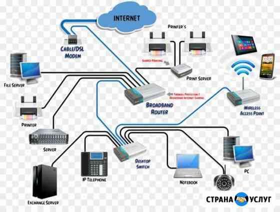Рабочая сеть в офис. Администрирование. Пентест Яхрома