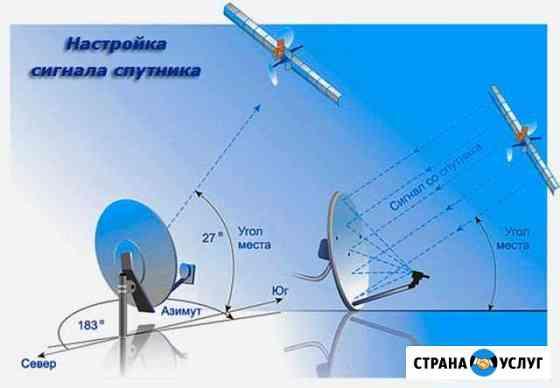 Установка антенн. Настройка антенн. МТС. НТВ Краснодар