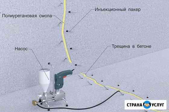 Инъектирование (инъекционная гидроизоляция) Омск